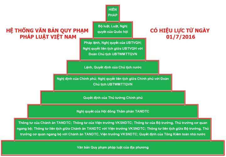 Hệ thống văn bản quy phạm pháp luật của nước Việt Nam