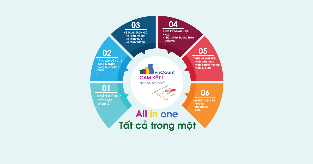 giải pháp tất cả trong một all in one