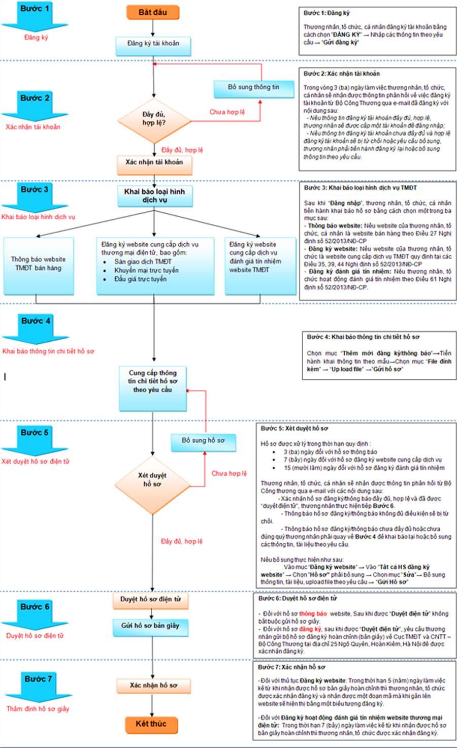 sơ đồ quy trình thông báo đăng ký website ứng dụng thương mại điện tử với bộ công thương