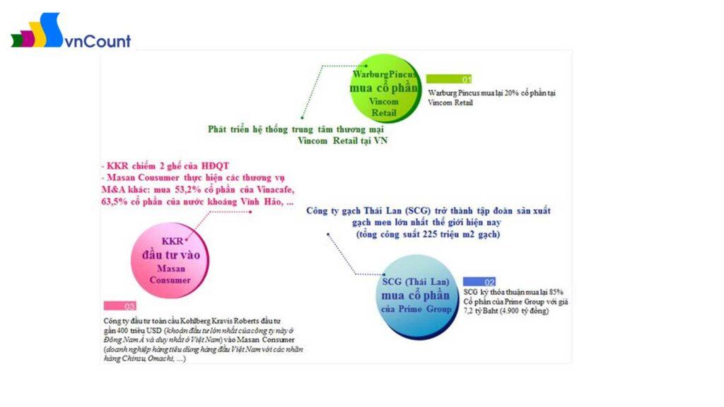các thương vụ hoạt động m&a lơn trong năm 2013