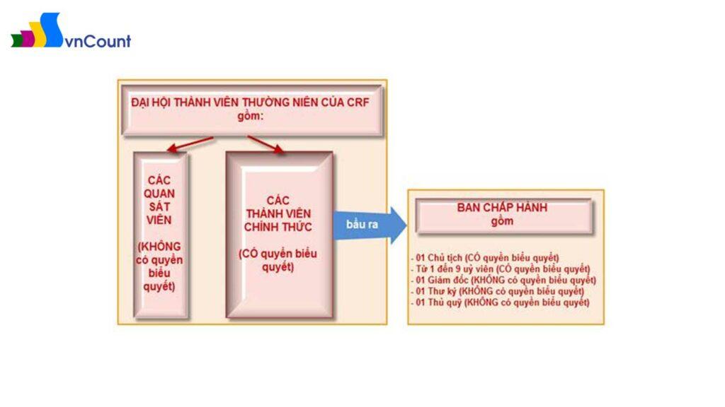 sơ đồ minh hoạ cơ cấu tổ chức của CRF