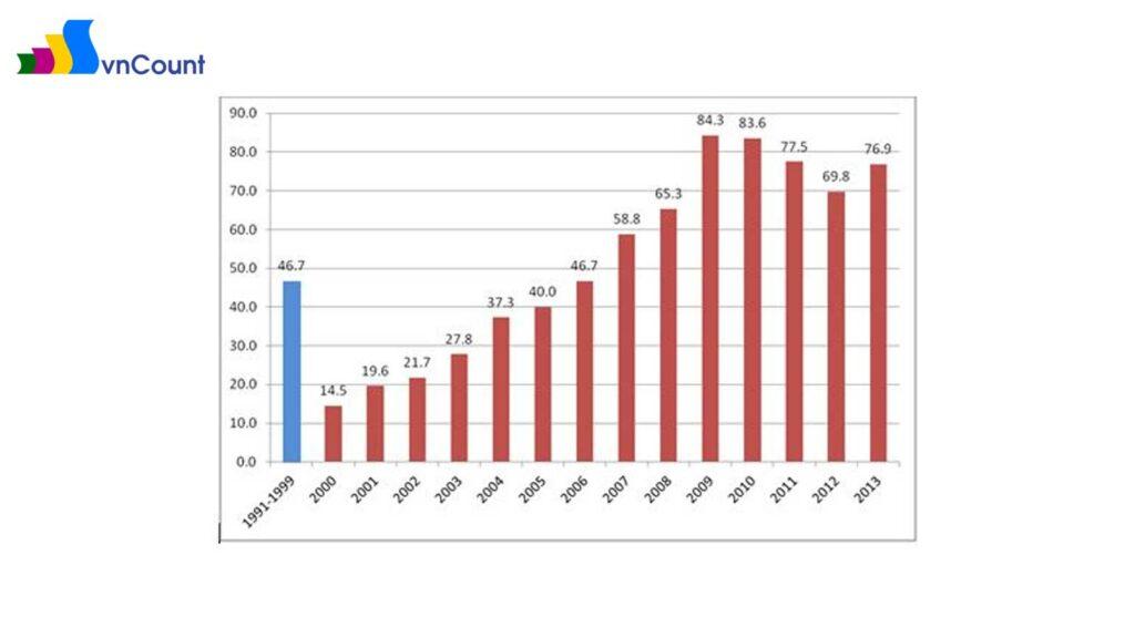 Số lượng doanh nghiệp đăng ký mới giai đoạn 1991-1999 và những năm từ 2000-2013