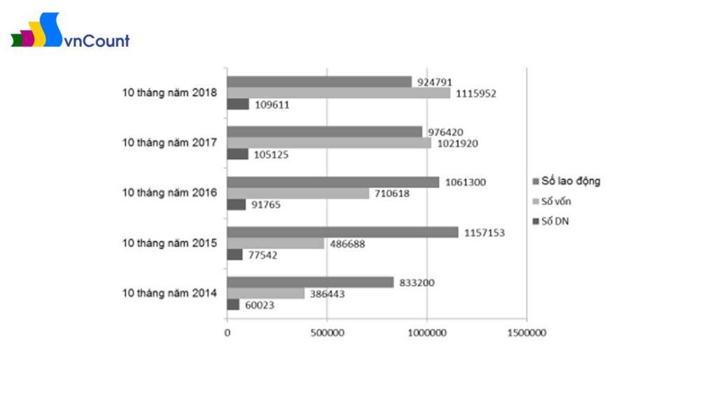 tình hình đăng ký doanh nghiệp năm 2014 - 2018