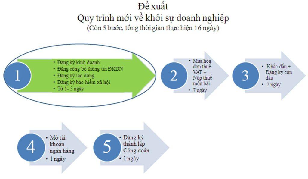 đơn giản hóa quy trình thủ tục giải thể doanh nghiệp