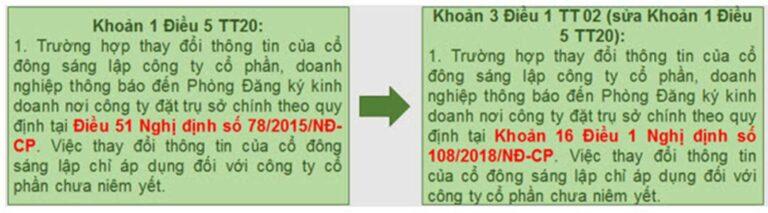 Thông tư số 02/2019/TT-BKHĐT
