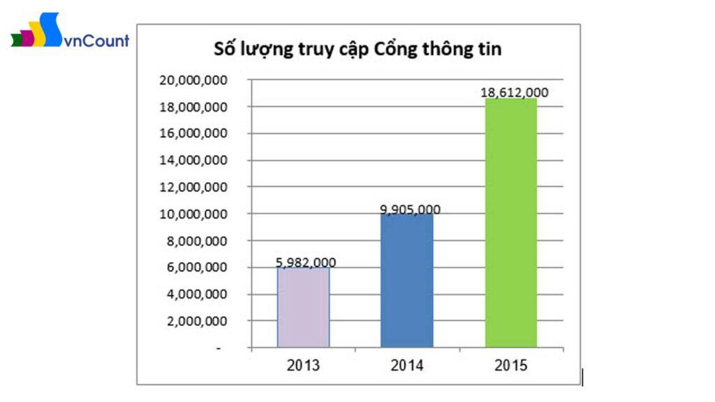 biểu đồ so sánh số lượng truy cập Cổng thông tin qua các năm