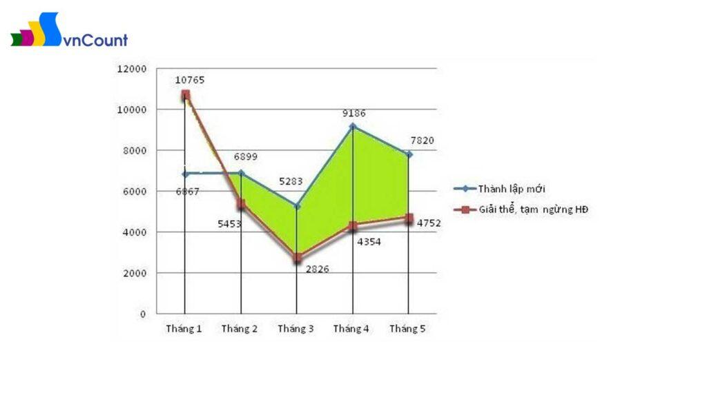 khẳng định sức khỏe doanh nghiệp vẫn ổn định trong 5 tháng đầu năm 2015