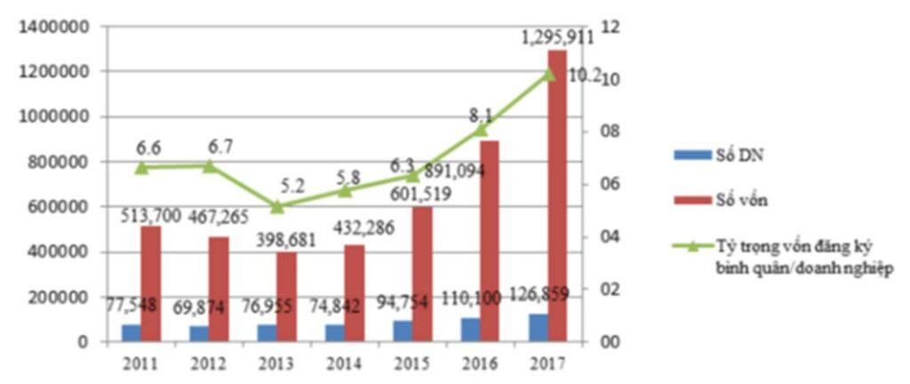 Phát triển bền vững doanh nghiệp
