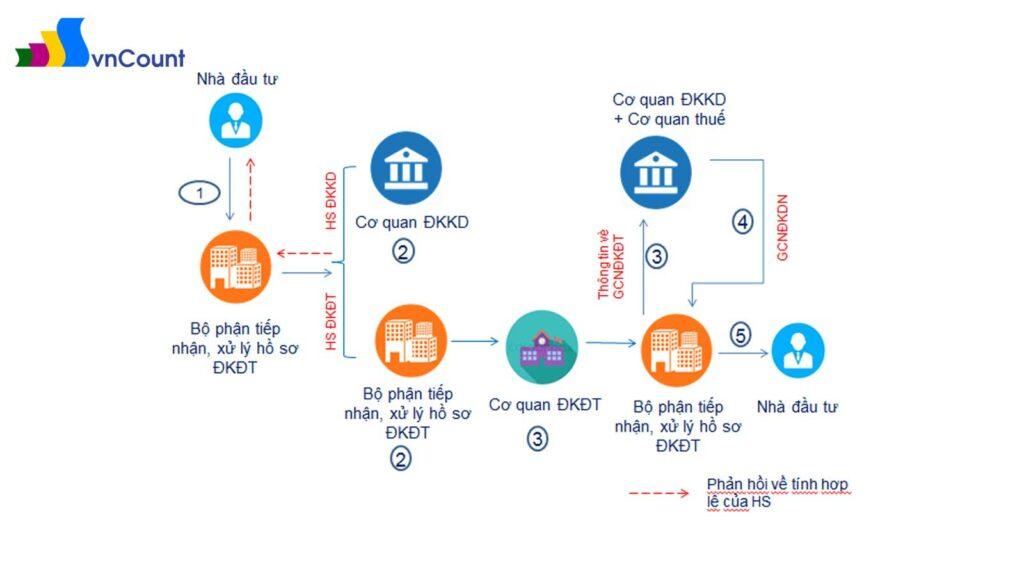 sơ đồ mô tả trình tự thực hiện cơ chế liên thông trong trường hợp nhà đầu tư nước ngoài đầu tư thành lập tổ chức kinh tế