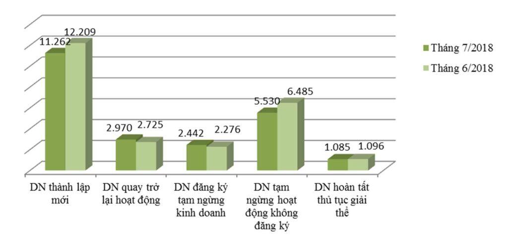 Số doanh nghiệp quay trở lại hoạt động trong tháng 7 trên cả nước