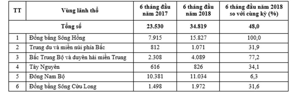 đăng ký doanh nghiệp 6 tháng đầu 2018 theo vùng lãnh thổ