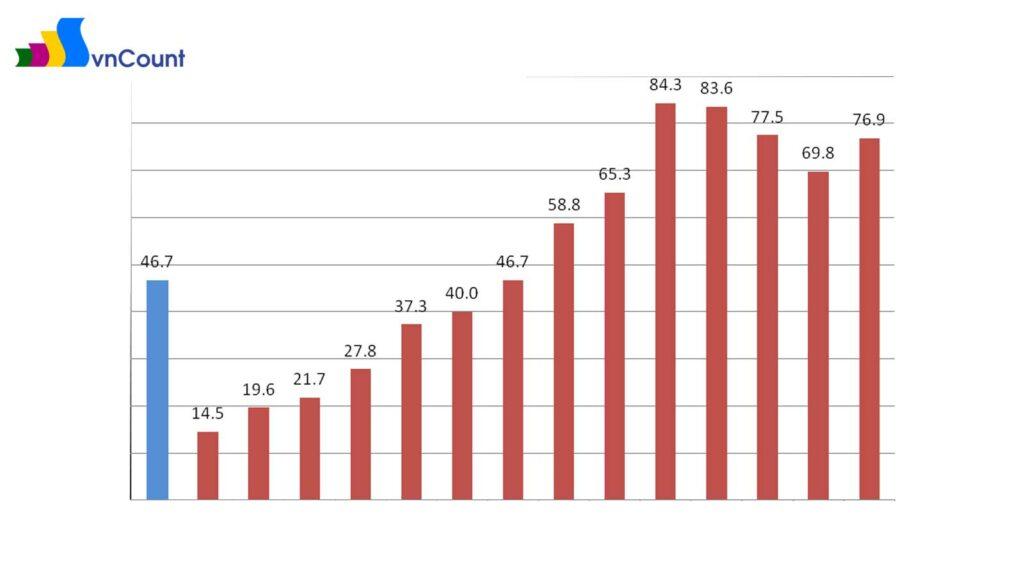 số lượng đăng ký doanh nghiệp