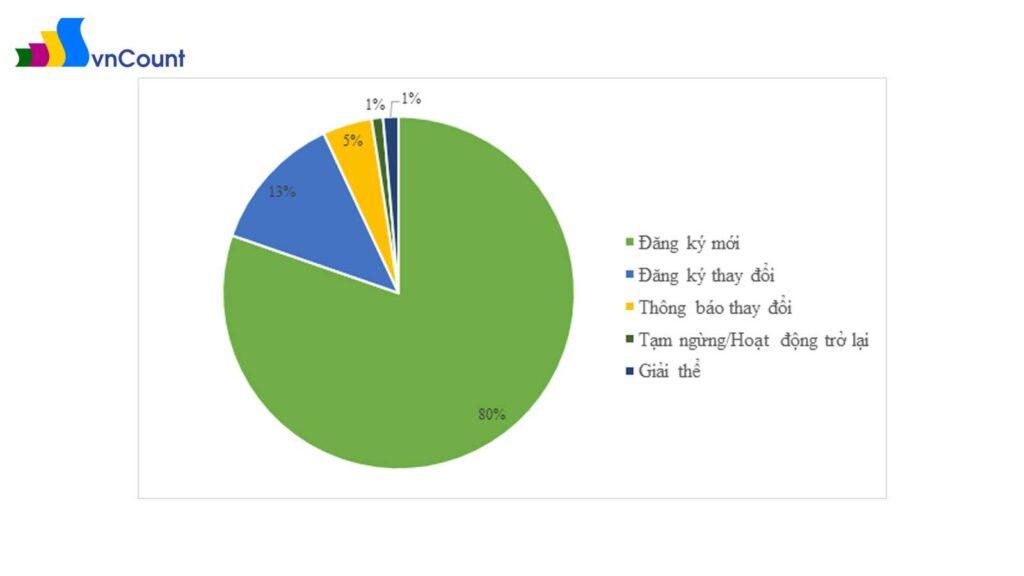 số lượng hồ sơ đăng ký qua mạng phân theo loại hình đăng ký