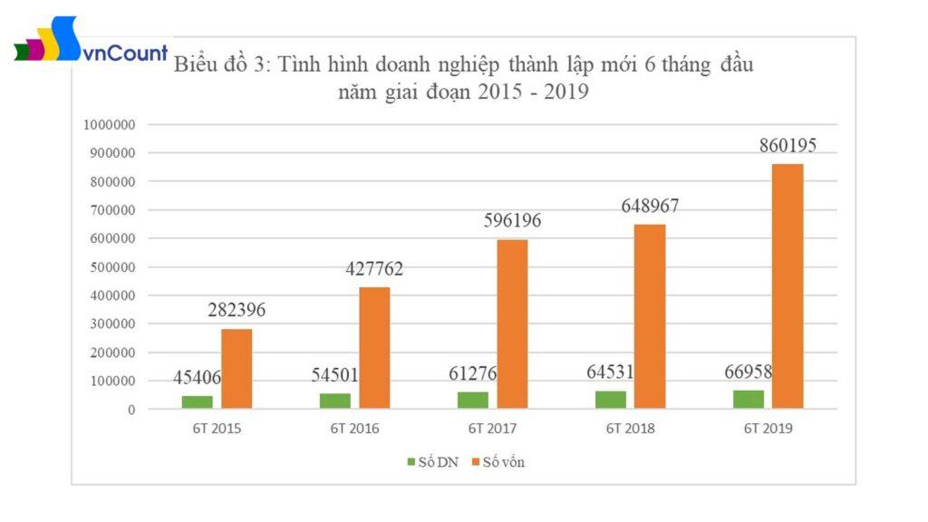 số vốn đăng ký trong 06 tháng đầu năm 2019
