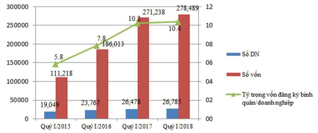 so sánh doanh nghiệp đăng ký thành lập trong quý I của 4 năm