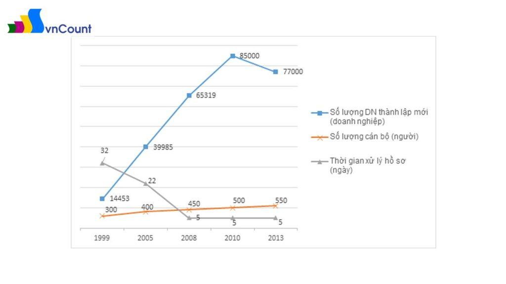 so sánh tương quan xu hướng tăng giảm của số lượng DN thành lập mới