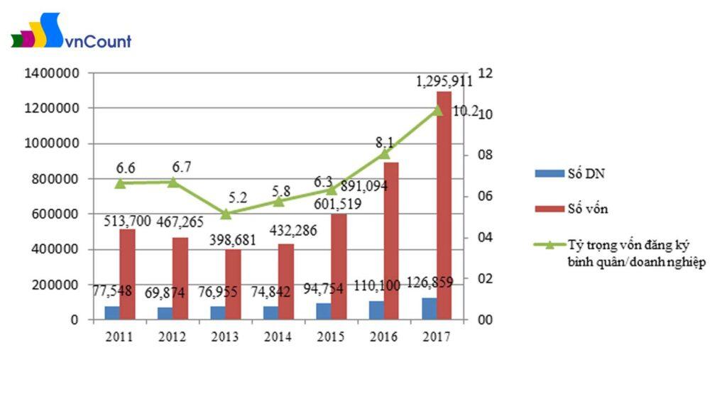 Tình hình doanh nghiệp thành lập mới giai đoạn 2011 - 2017