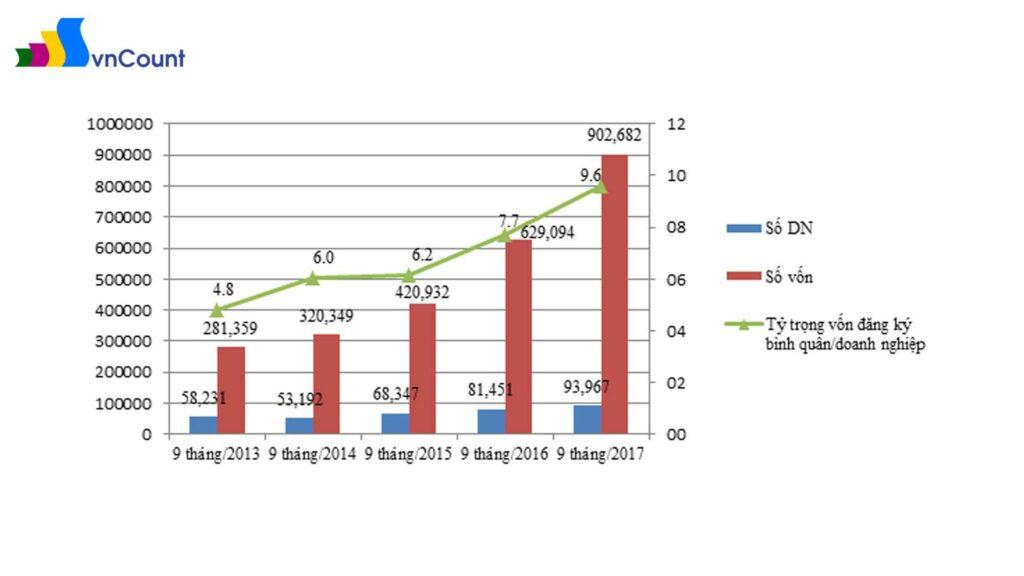 Tình hình doanh nghiệp thành lập mới trong 9 tháng giai đoạn 2013 - 2017