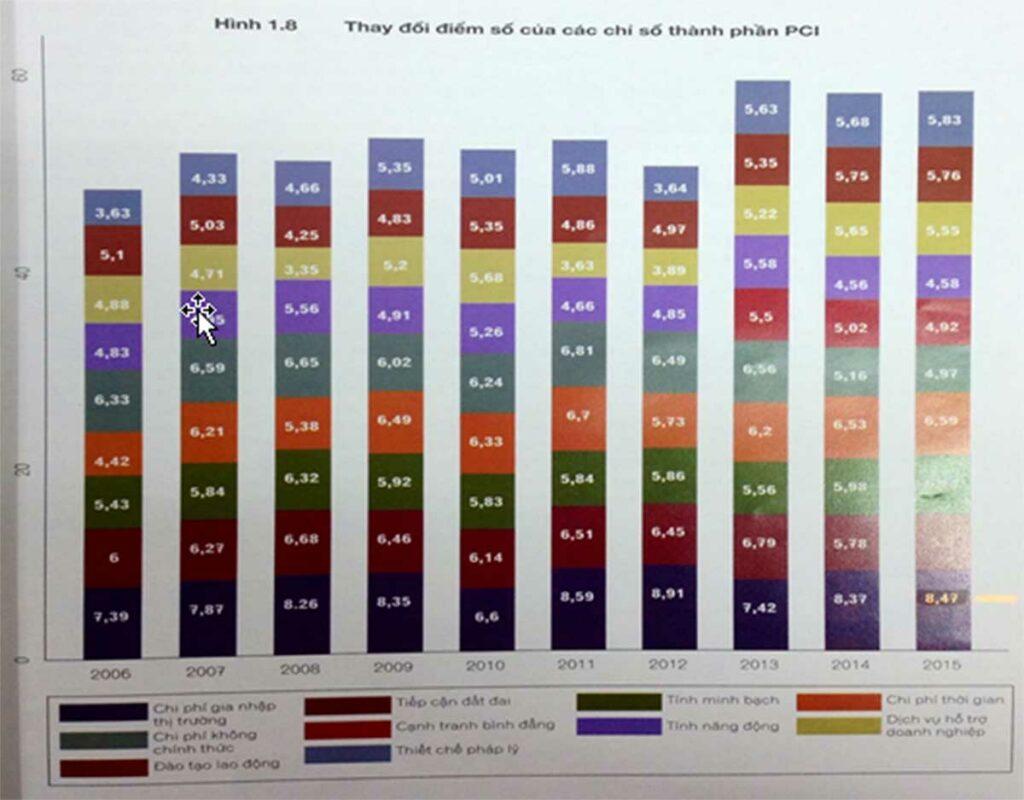thay đổi điểm số của các chỉ số thành phần PCI