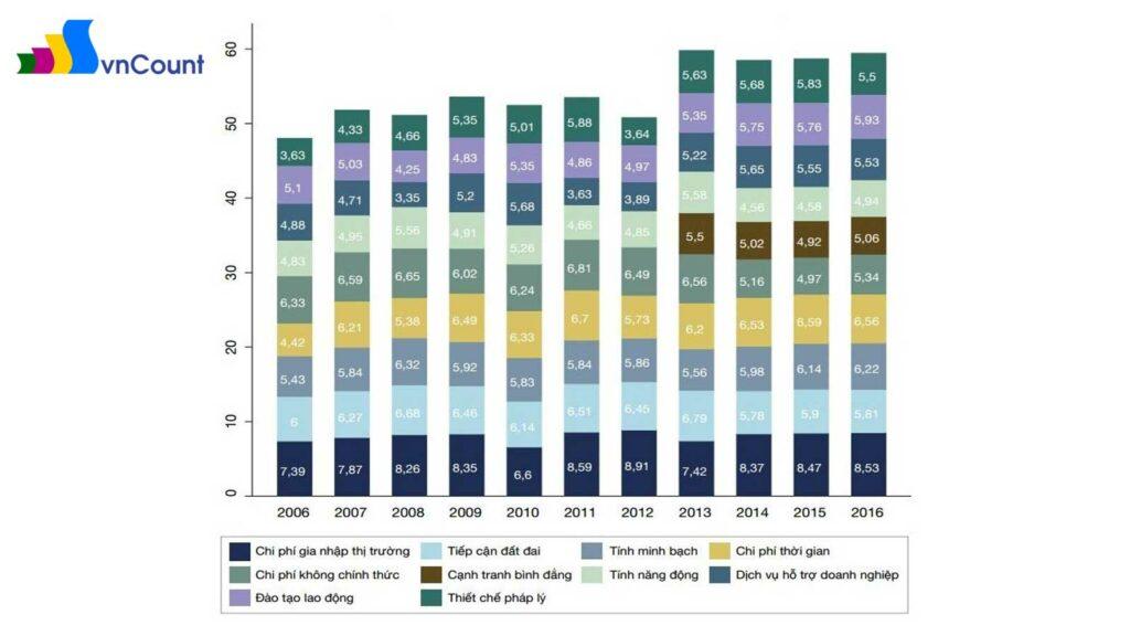 thay đổi điểm số của các chỉ số thành phần PCI qua các năm