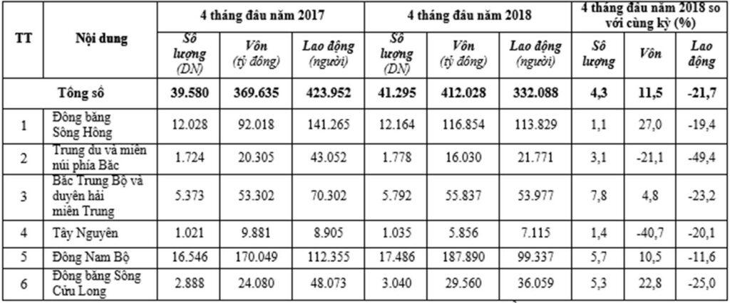 vốn và lao động theo vùng lãnh thổ đăng ký doanh nghiệp 4 tháng đầu năm 2018